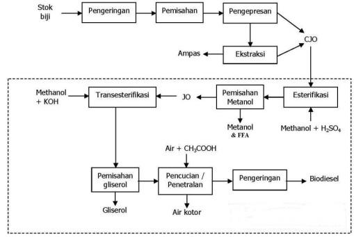 JCO-diagram